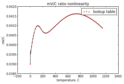 Polynomial approximation for thermocouples - Page 1